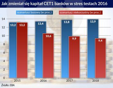 Kapital CET1