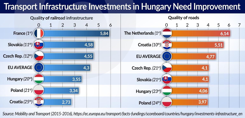 Kowalczyk transport infrastructure in Hungary