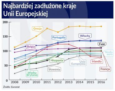 Najbardziej zadluzone kraje UE
