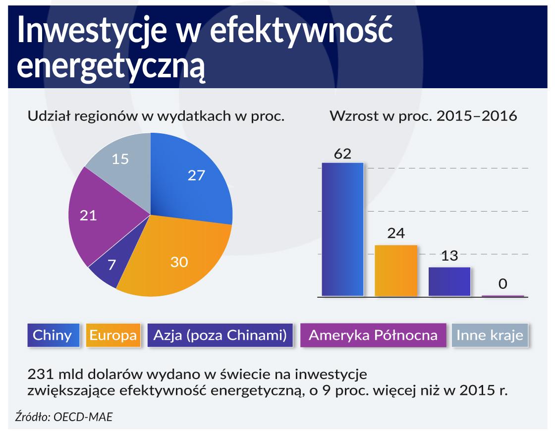 Inwestycje w energetyczne oszczędności