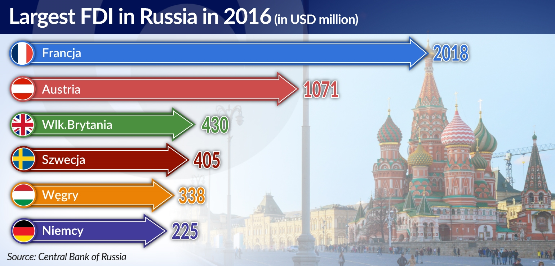 STANKO France is investing Largest FDI in Russia jamnik