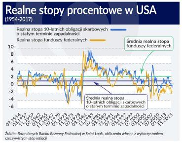 Stopy procentowe_USA