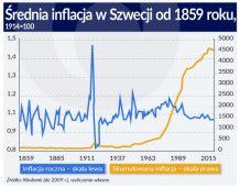 Brak inflacji na horyzoncie nie powinien martwić