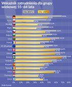Europa chętniej zatrudnia seniorów