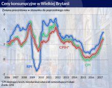 Gospodarka Wielkiej Brytanii to puszka Pandory