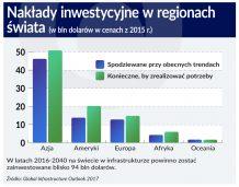 Niemal 15 bln dolarów brakuje na inwestycje w infrastrukturę na świecie