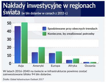 naklady inwestycyjne na infrastrukture na swiecie