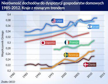 nierownosci dochodow_kraje z trendem rosnacym