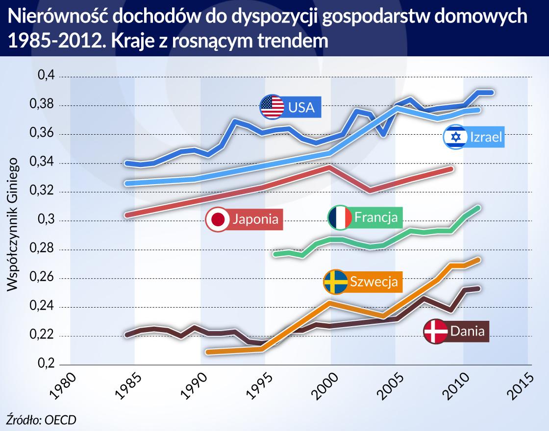 Nierówności w każdym kraju są nieco inne