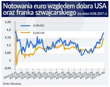notowania EUR USD