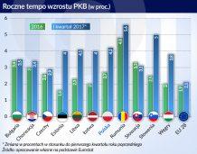 W Europie Środkowej i Wschodniej pierwsze półrocze na plus