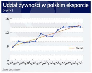 udzial zywnosci w polskim eksporcie