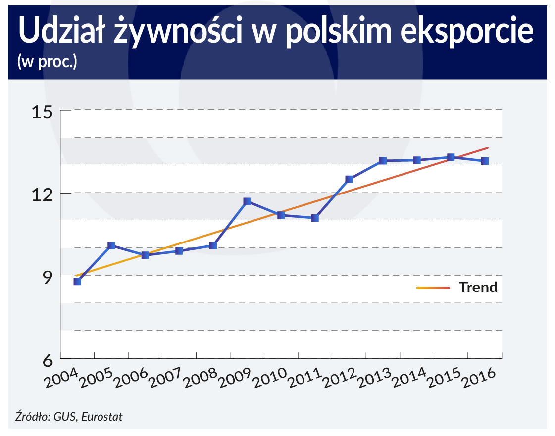 Polski eksport żywności pod presją rosnącego protekcjonizmu