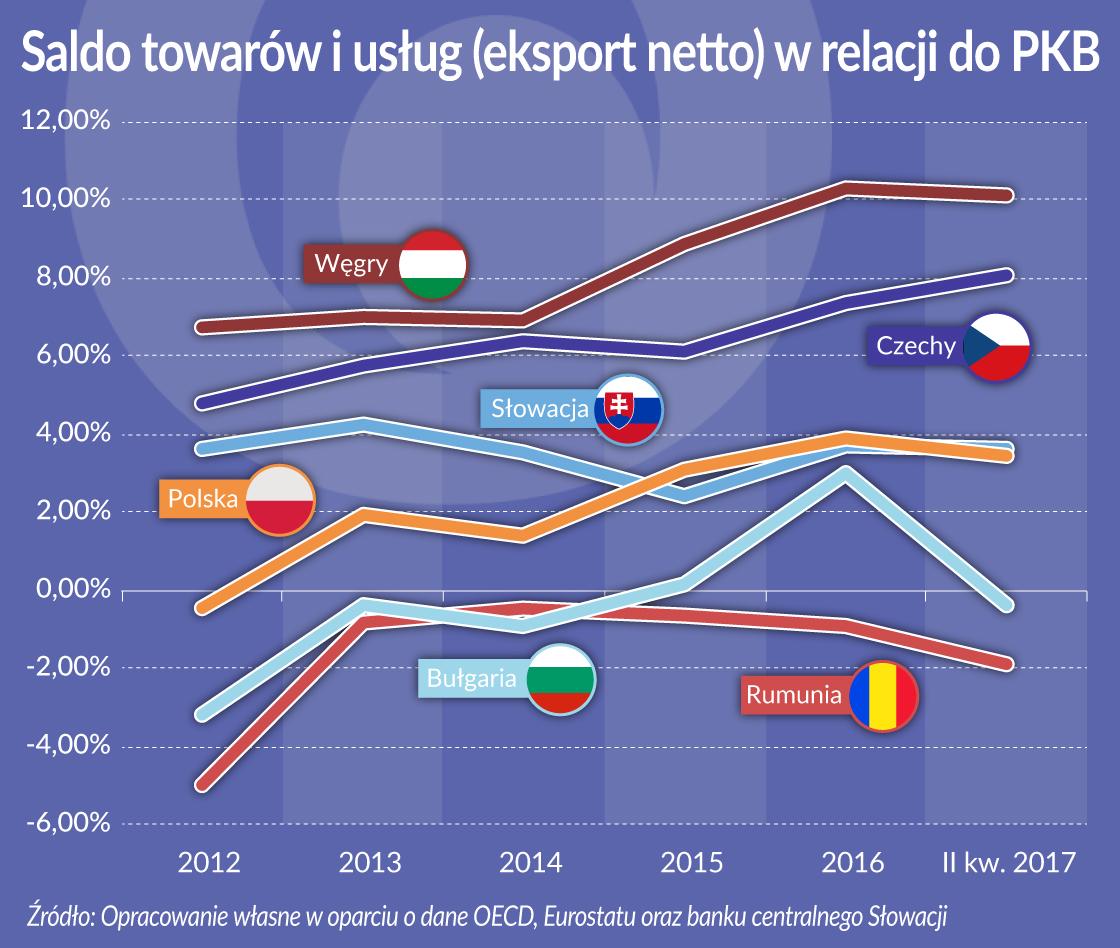 Rosnące pensje na razie niegroźne dla państw wyszehradzkich