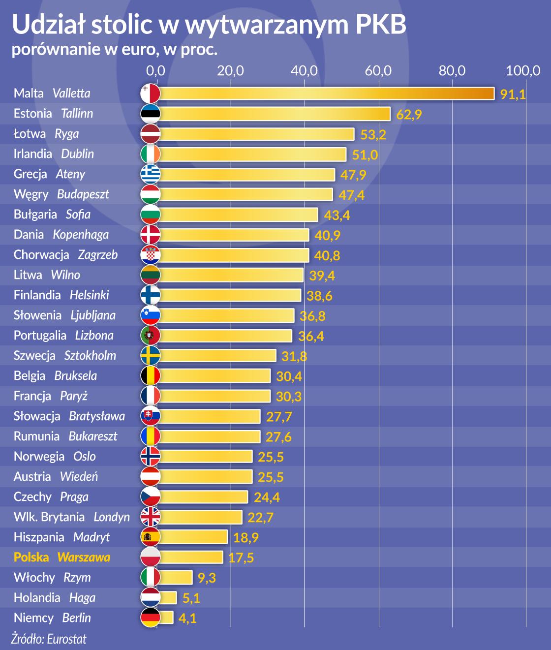 Co czwarte euro wytwarzają stolice