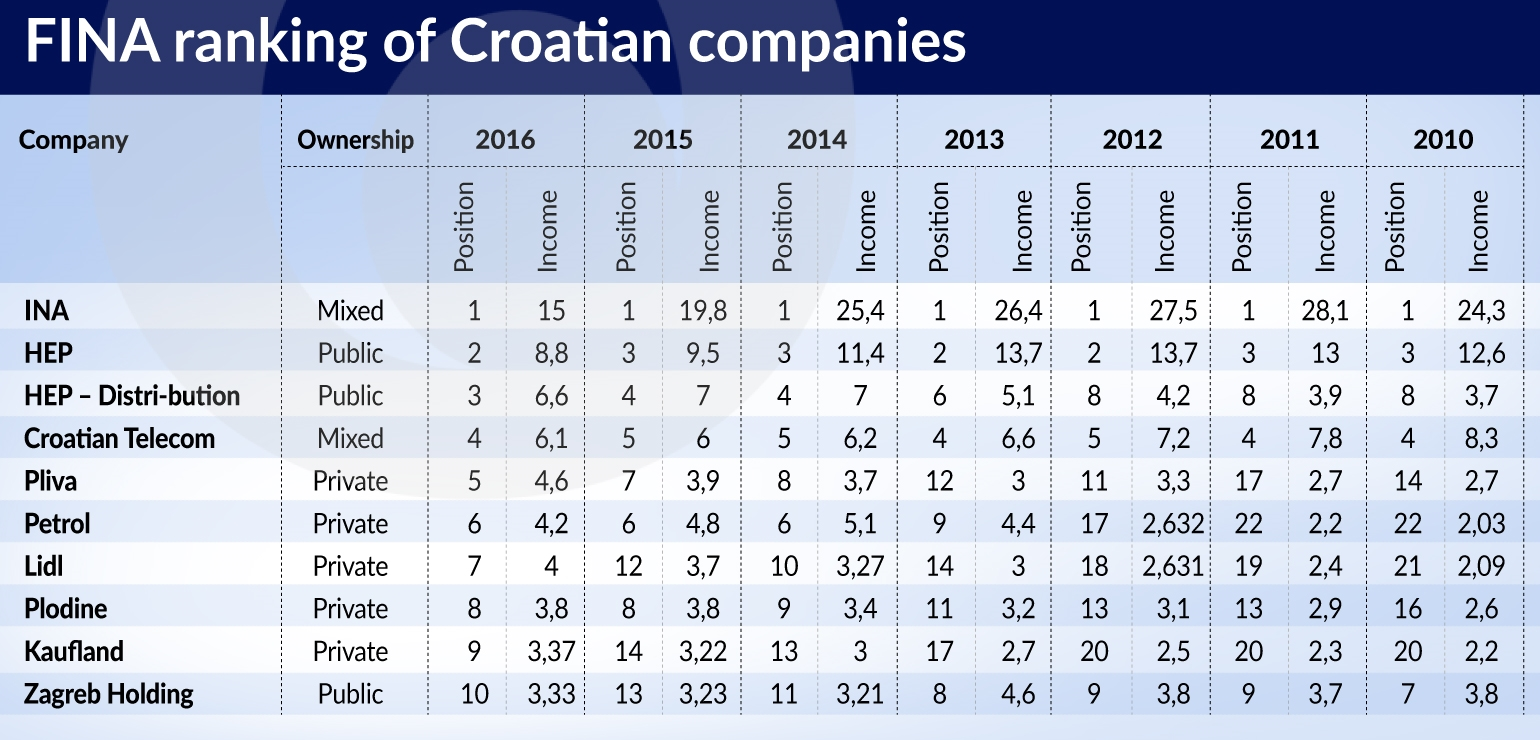 MUS State owned companies remain most profitable in Croatia jamnik