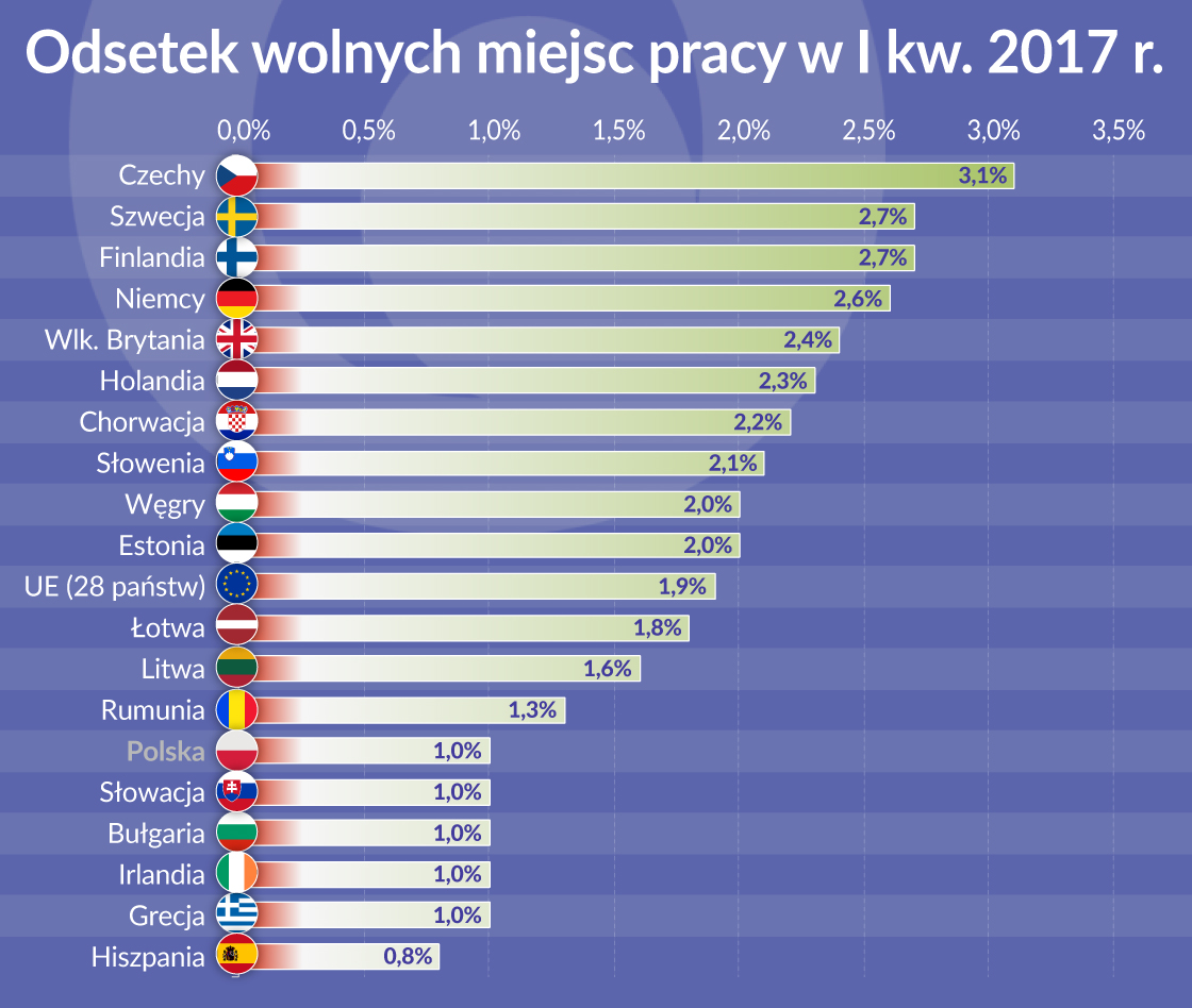 Odsetek wakatów w Polsce jednym z najniższych w Unii