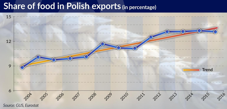 OLIPRA Polish food exports JAMNIK