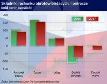 W Czechach utrzymuje się nadwyżka na rachunku obrotów bieżących