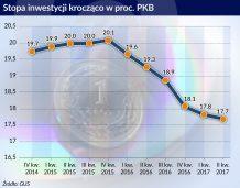 Inwestycje słabą stroną wysokiego wzrostu gospodarczego w II kwartale