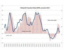 Konsumenci obawiają się wzrostu cen