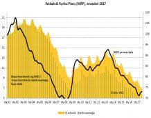 BIEC: Zmiany jakościowe na rynku pracy