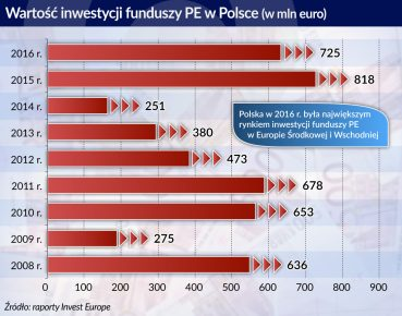 inwestycje funduszy PE