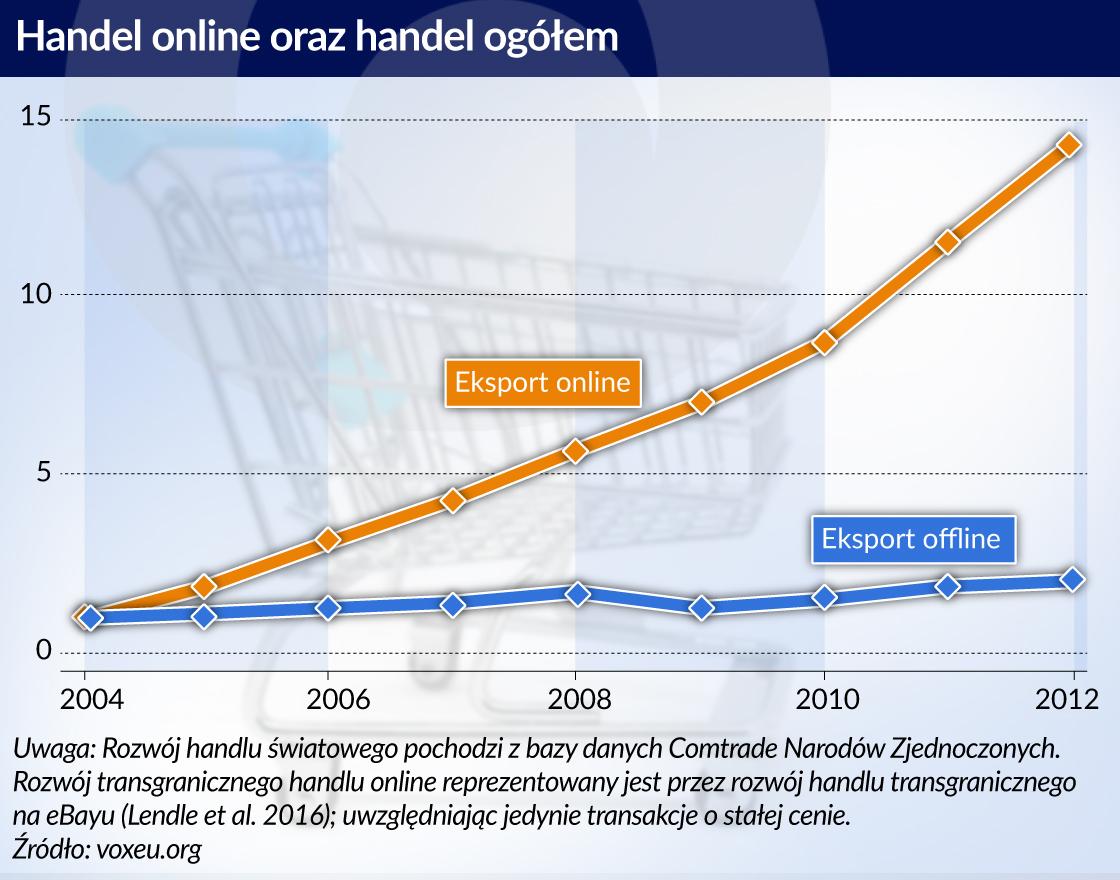 Eksport przez internet a luka płacowa
