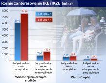 Wartość IKE i IKZE w ciągu pół roku wzrosła o 14 proc.