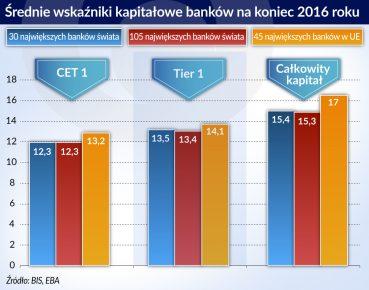 srednie wskazniki kapitalowe bankow