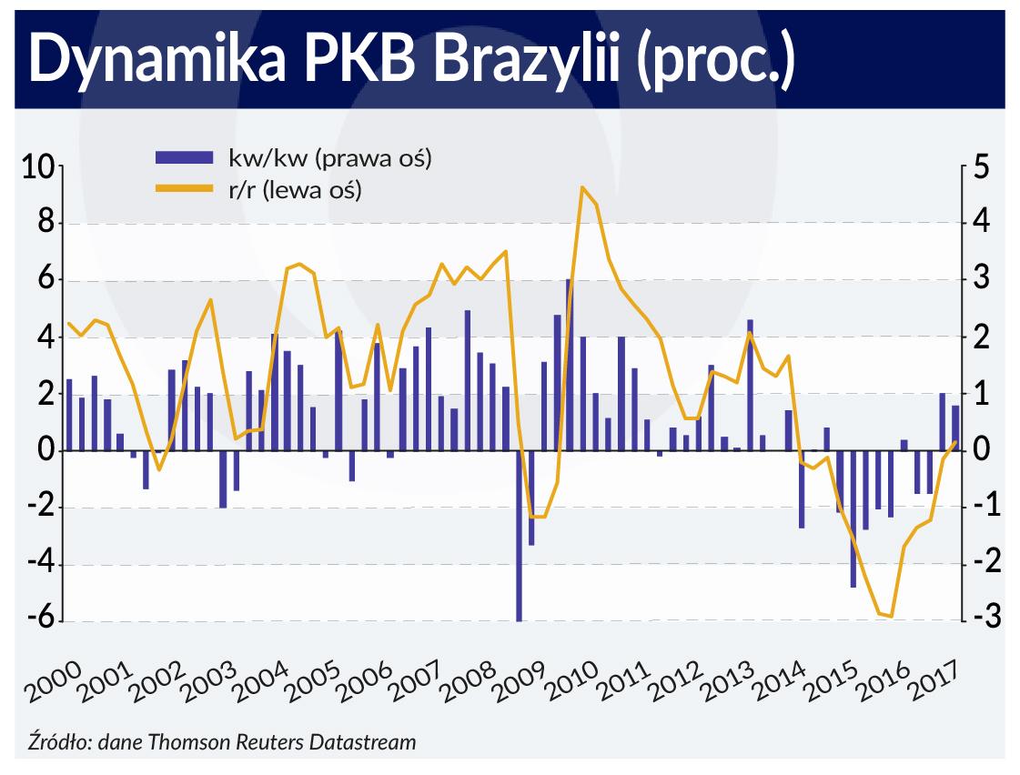 Brazylia powoli wraca do zdrowia