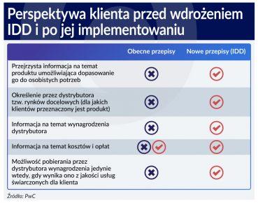 Polisy mogą stanieć po wdrożeniu dyrektywy IDD