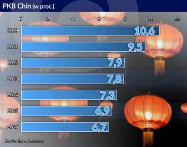 Chiny wracają do ekspansji, ale na entuzjazm zbyt wcześnie