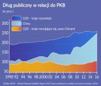 MFW: Kryzys minął, ale zadłużenie wzrosło