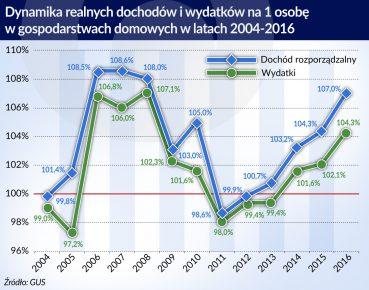dynamika wydatkow i dochodow