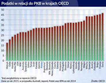 otwarcie. Podatki w relacji do PKB