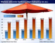 Globalny rynek funduszy emerytalnych znów rośnie