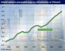 Realokacja siły roboczej nie jest przyczyną spowolnienia gospodarki Chin