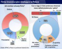 Firmy produkcyjne planują inwestycje