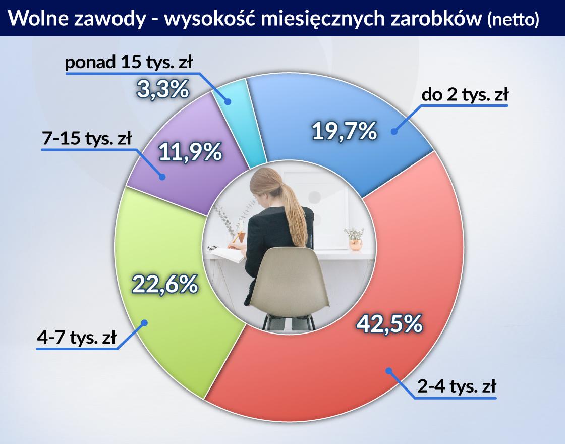 Wolne zawody w Polsce, czyli portret profesjonalisty 2017