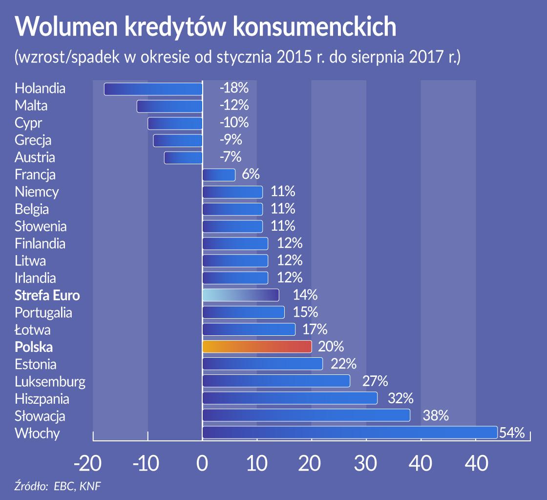Europie wrócił apetyt na konsumpcję na kredyt