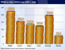Inwestycje i wzrost gospodarczy – wcale nie taka prosta zależność