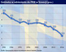 Papierowe korony szwedzkie mogą przejść do historii