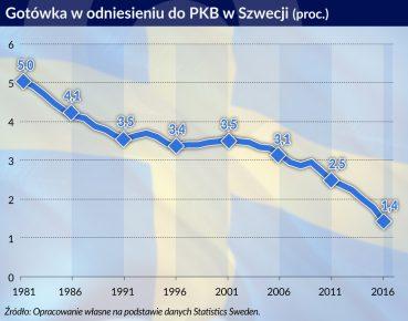 gotowka w szwecji. otwarcie
