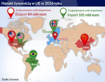 otwarcie. Handel zywnoscia w EU
