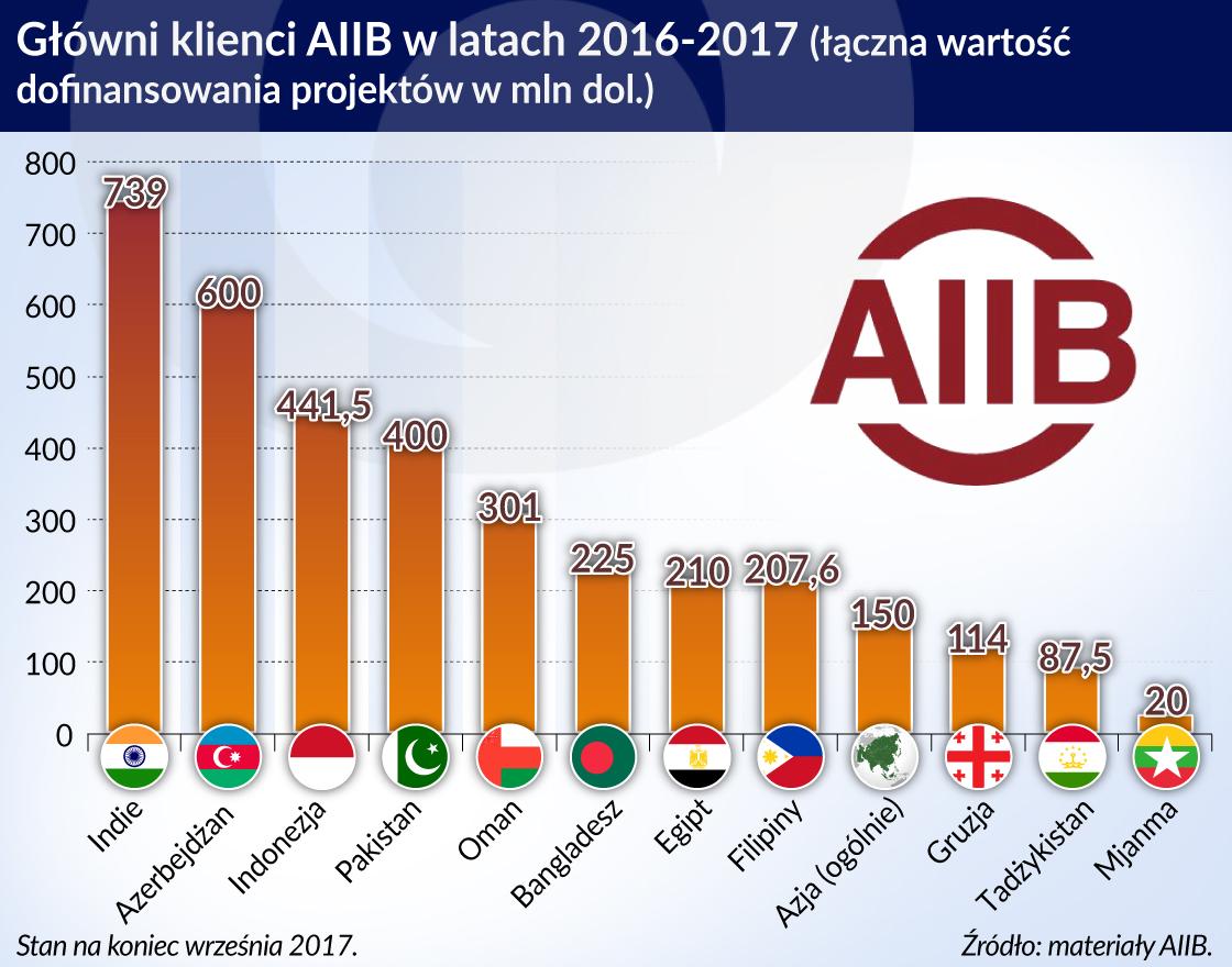 Sukces AIIB zależy nie tylko od współpracy z rządami, ale i prywatnymi inwestorami