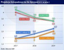 NBP: Inflacja wzrośnie, ale nie gwałtownie