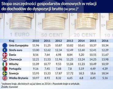 otwarcie_emerytury_oszczednosci_wybrane_UE