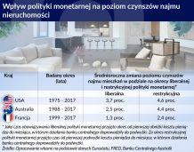 5 zmian, które czekają właścicieli mieszkań na wynajem
