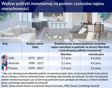 polityka monetarna a czynsze